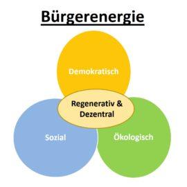 Peer Review in Baden-Württemberg